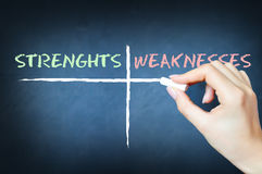 Swot analysis concept Stock Photography