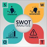 SWOT Analysis Concept. Strengths, Weaknesses, Opportunities and Threats of the Company. Vector illustration with Icons. And Text vector illustration
