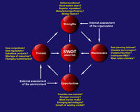 SWOT Analysis Diagram Royalty Free Stock Photography