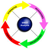 SWOT Analysis Diagram. Diagram of the analysis of Strength, Weaknesses, Opportunities and Threads, also called the SWOT analysis Royalty Free Stock Photography