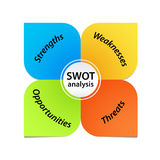 SWOT Analysis Diagram Stock Image
