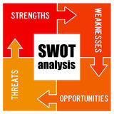 SWOT analysis. Finding out the strengths, weaknesses, opportunities and threats of an organization, process or situation Royalty Free Stock Images