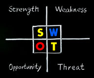 SWOT analysis, strength, weakness, opportunity. And threat words on blackboard Royalty Free Stock Photos