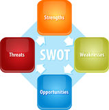 SWOT business diagram illustration Stock Images