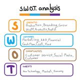 SWOT il modello della tavola dell'analisi con forza, le debolezze, le opportunità e la minaccia Immagini Stock Libere da Diritti