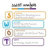 SWOT la plantilla de la tabla del análisis con fuerza, debilidades, oportunidades y amenaza Imágenes de archivo libres de regalías