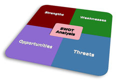 SWOT of Project Management. S-W-O-T of Project Management Stock Photography