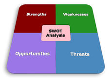 SWOT for Project Manager Royalty Free Stock Photography