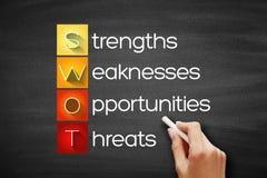 SWOT - Strength, Weakness, Opportunities, Threats acronym, business concept on blackboard