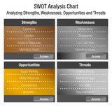 SWOT Strengths Weaknesses Opportunities and Threats Business Ana. An image of a SWOT Strengths Weaknesses Opportunities and Threats Business Analysis Chart Stock Photography