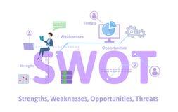 SWOT, Strengths, Weaknesses, sposobności i zagrożenia, Pojęcie stół z słowami kluczowymi, listami i ikonami, Barwiony mieszkanie Obraz Stock