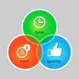 Symbol des Erfolgs. Kosten, Zeit, Qualität Lizenzfreie Stockfotografie