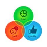 Symbol des Erfolgs. Kosten, Zeit, Qualität Lizenzfreies Stockfoto