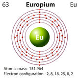 Symbol and electron diagram for Europium Royalty Free Stock Image