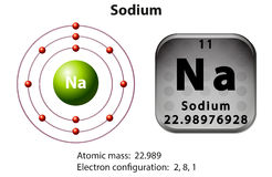 Symbol and electron diagram for Sodium Royalty Free Stock Photos
