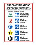 Symbol Fire Extinguisher Classification Sign on white background,Vector illustration. Fire Extinguisher Classification Sign on white background,Vector stock illustration