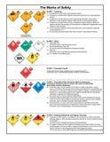 Symboles de sécurité et signaux d'avertissement Image libre de droits