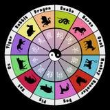 Symboles de zodiaque Images libres de droits