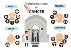 Symptômes de cancer du col de l'utérus illustration libre de droits