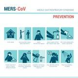Symptômes de MERS CoV Images libres de droits