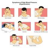 Symptome des Bluthochdruckbluthochdrucks Lizenzfreies Stockbild