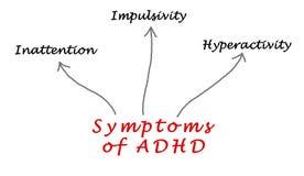 Symptoms of ADHD. Diagram of Symptoms of ADHD Stock Photo