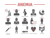 Symptoms of anemia. Iron deficiency. Diagnosis and treatment of anemia. Icons set. Vector signs for web graphics Stock Images