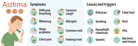 The symptoms and causes of asthma, infographics. Vector illustration for medical journal or brochure. Young man using. Asthma inhaler. Vector illustration royalty free illustration