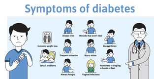 Symptoms of diabetes on a template infochart with text characters. Flat vector illustration on white backgroud. Symptoms of diabetes on a template infochart royalty free illustration