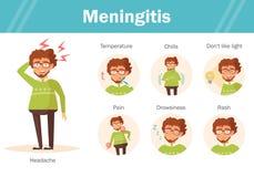 Symptoms of meningitis. Headache, fever, chills, not like the light, pain, drowsinessrash Vector Cartoon character Isolated Flat Stock Images