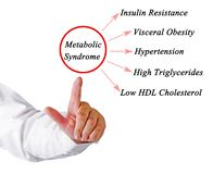 Symptoms of Metabolic Syndrome. Presenting Symptoms of Metabolic Syndrome stock image