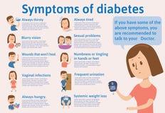 Symtoms de la diabetes en un infochart de la plantilla con el texto Lista, descripción y recomendaciones Ejemplo plano fotos de archivo libres de regalías