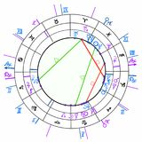 Synastry natal astrological chart, zodiac signs. vector illustra. Synastry natal astrological chart, zodiac signs vector illustration Royalty Free Stock Image