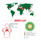 Syndrome of mers. Cov middle east respiratory syndrome coronavirus. symptoms, map and virus schema Stock Photos
