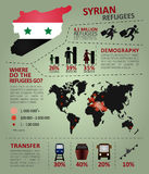 Syrian refugees infographic Royalty Free Stock Photos