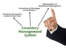 Système de gestion des stocks photo libre de droits