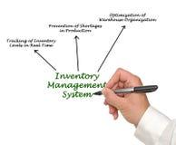 Système de gestion des stocks photos stock