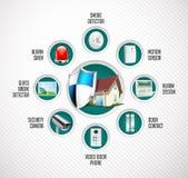 Système de sécurité à la maison illustration de vecteur