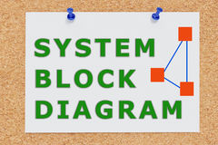 System Block Diagram concept Royalty Free Stock Images