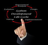 System Development Life Cycle Royalty Free Stock Photography