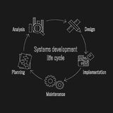 System Development Life Cycle Stock Image