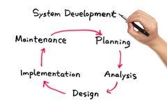 System development work flow Royalty Free Stock Photos