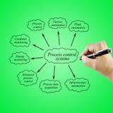 System för kontroll för process för beståndsdel för kvinnahandhandstil för bruk i M Royaltyfria Bilder