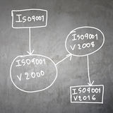 System of ISO 9001 Text. Royalty Free Stock Photo