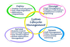 System Lifecycle Management Stock Photography