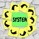 System Word Sticky Note Board Process Procedure Royalty Free Stock Photos