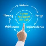Systems development life cycle Stock Photography