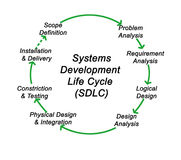 Systems Development Life Cycle Stock Photos