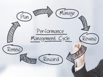 Systemy zarządzania wydajnością cykl obraz royalty free