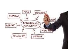 Systemy zarządzania wydajnością proces diagram Fotografia Stock